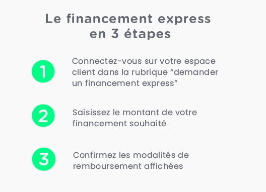 Les étapes du Financement express